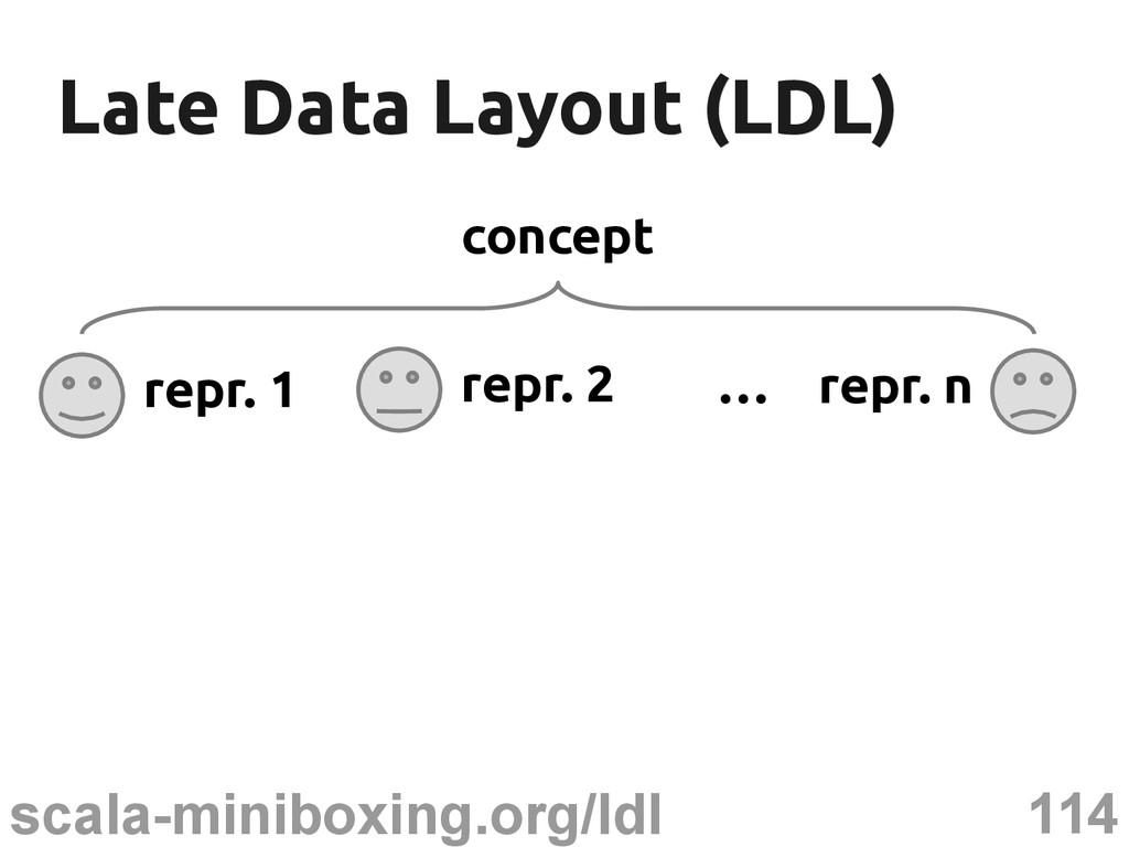114 scala-miniboxing.org/ldl Late Data Layout (...