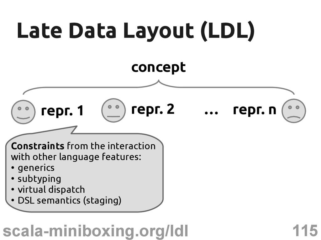 115 scala-miniboxing.org/ldl Late Data Layout (...