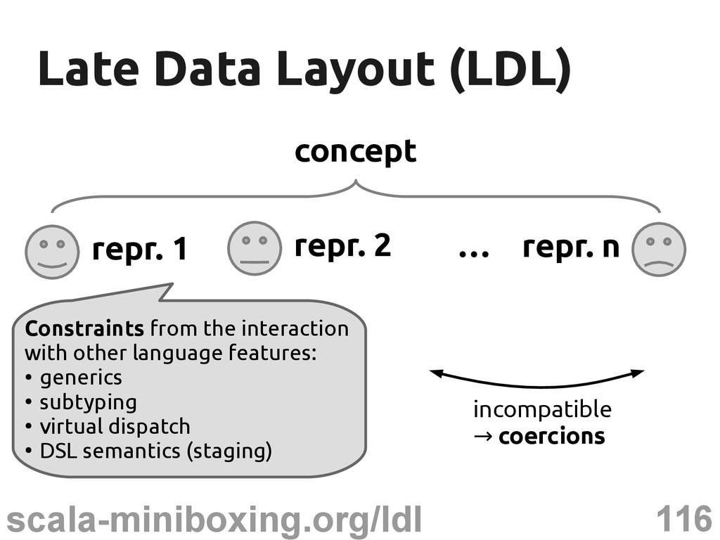 116 scala-miniboxing.org/ldl Late Data Layout (...