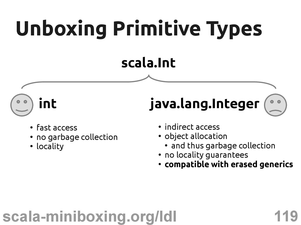 119 scala-miniboxing.org/ldl Unboxing Primitive...