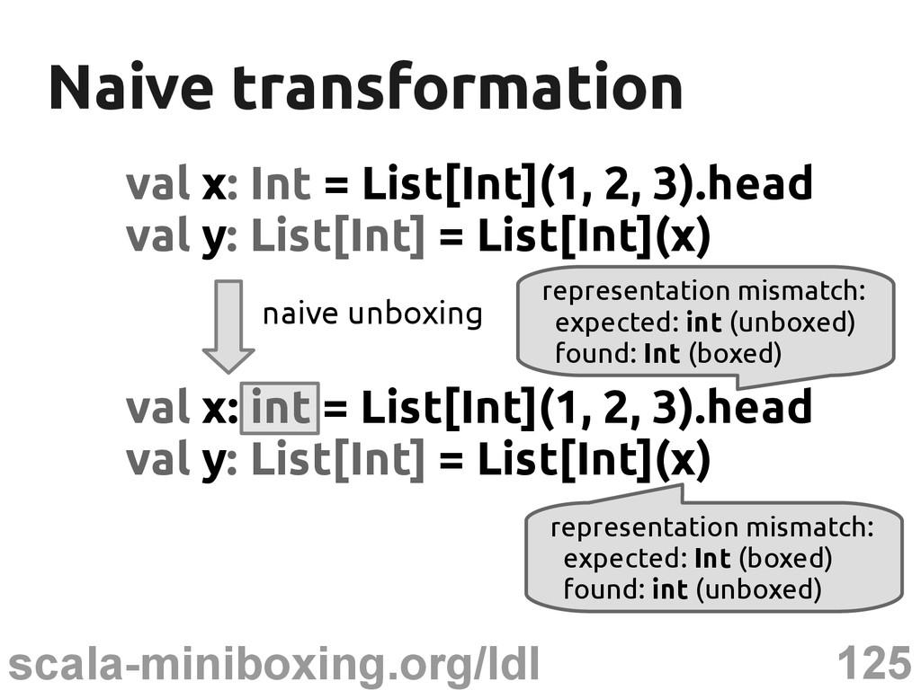 125 scala-miniboxing.org/ldl Naive transformati...