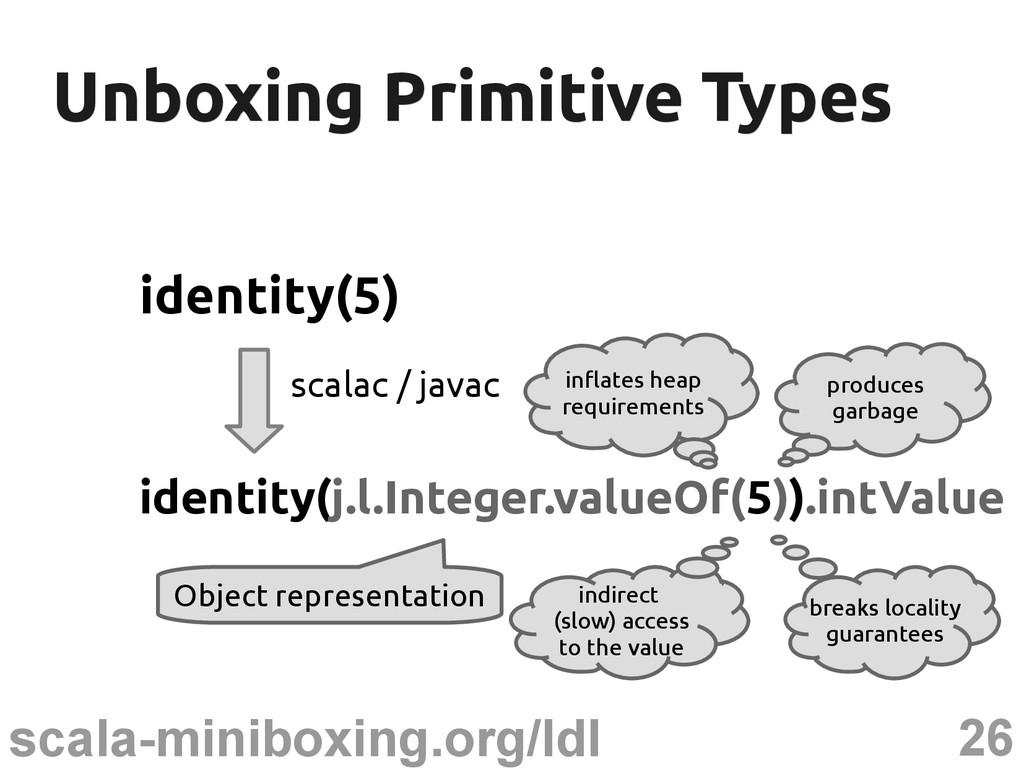26 scala-miniboxing.org/ldl Unboxing Primitive ...