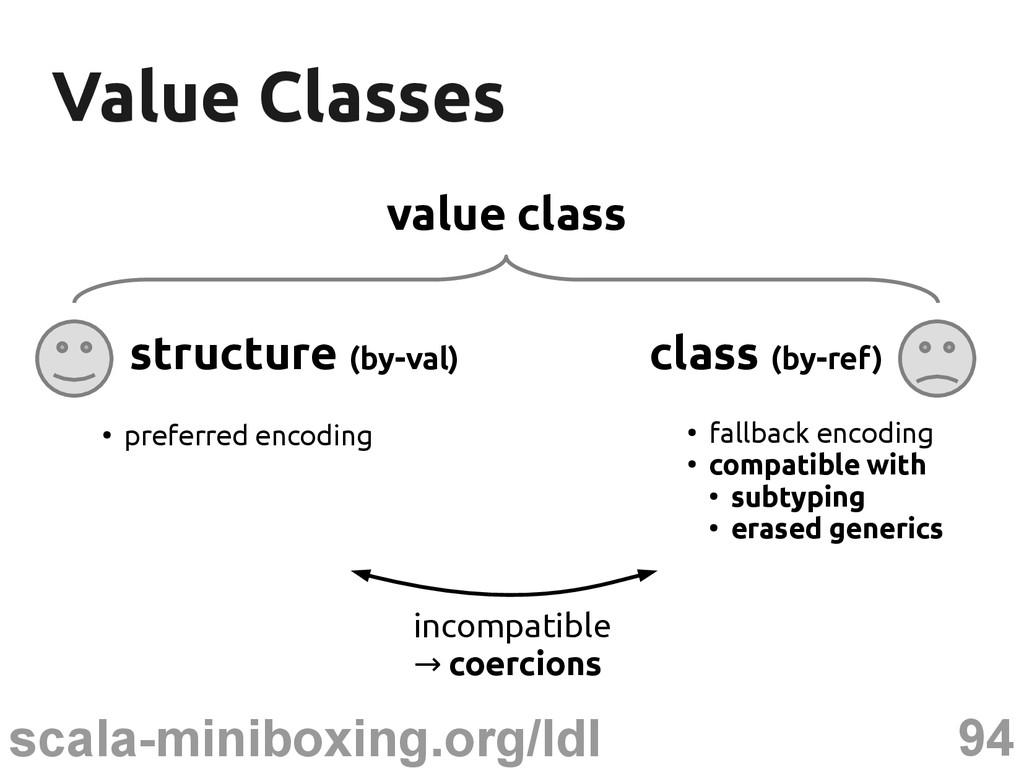 94 scala-miniboxing.org/ldl Value Classes Value...