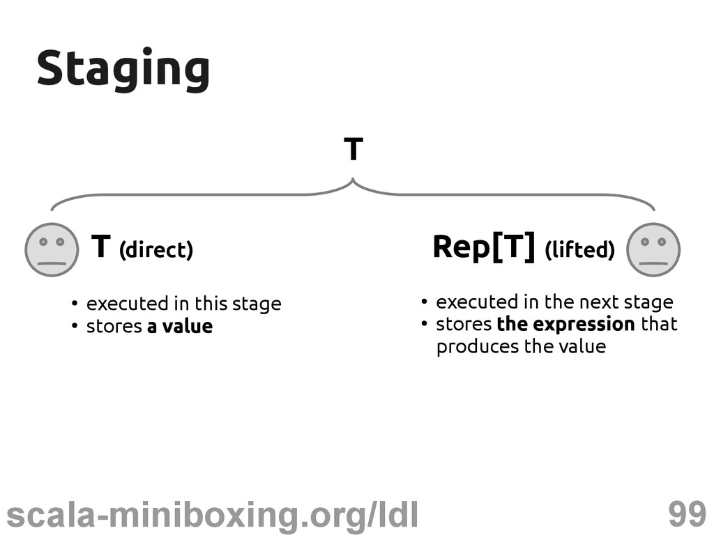 99 scala-miniboxing.org/ldl Staging Staging T T...