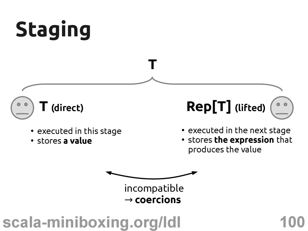 100 scala-miniboxing.org/ldl Staging Staging T ...