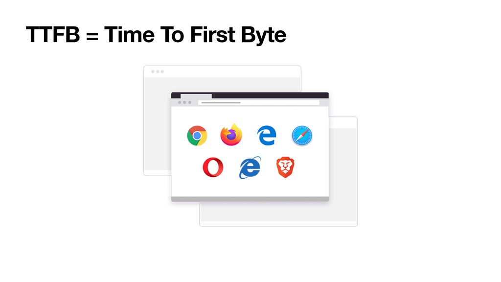 TTFB = Time To First Byte