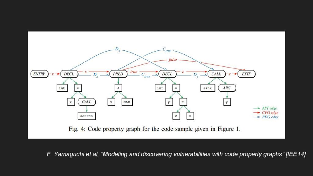 """F. Yamaguchi et al, """"Modeling and discovering v..."""