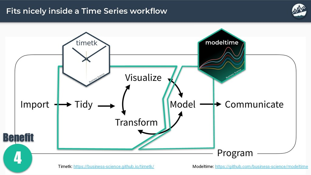 Fits nicely inside a Time Series workflow Modelt...