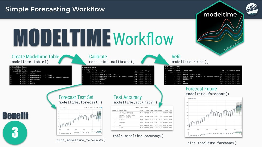 Simple Forecasting Workflow MODELTIMEWorkflow Cre...