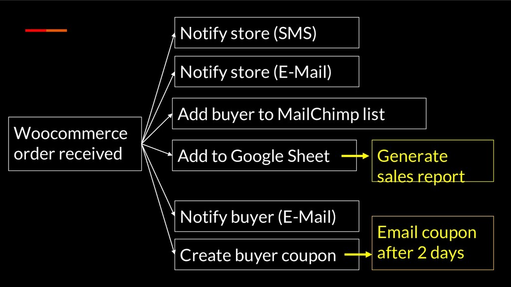 Woocommerce order received Notify store (SMS) N...