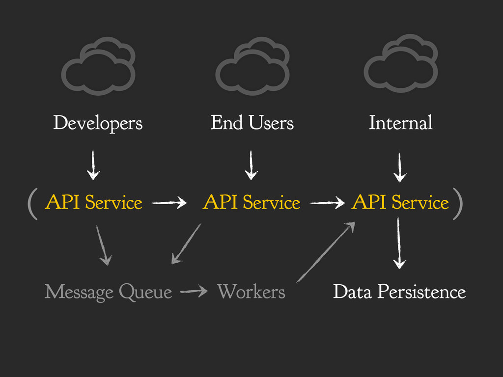 API Service End Users API Service Internal API ...