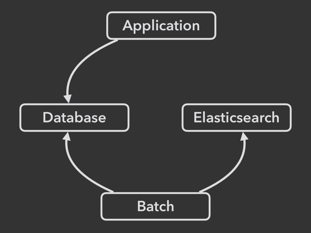 Application Database Elasticsearch Batch