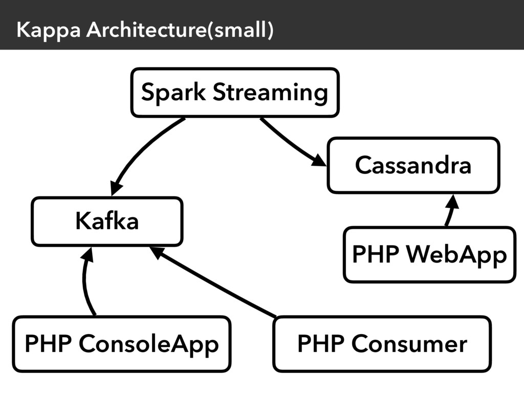 Kappa Architecture(small) PHP ConsoleApp Kafka ...