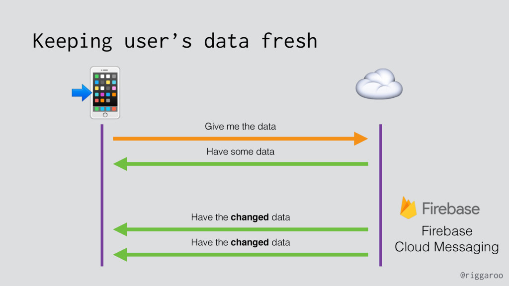 @riggaroo Keeping user's data fresh Give me the...