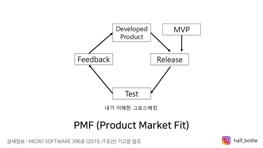 PMF (Product Market Fit) MVP Release Test Feedb...