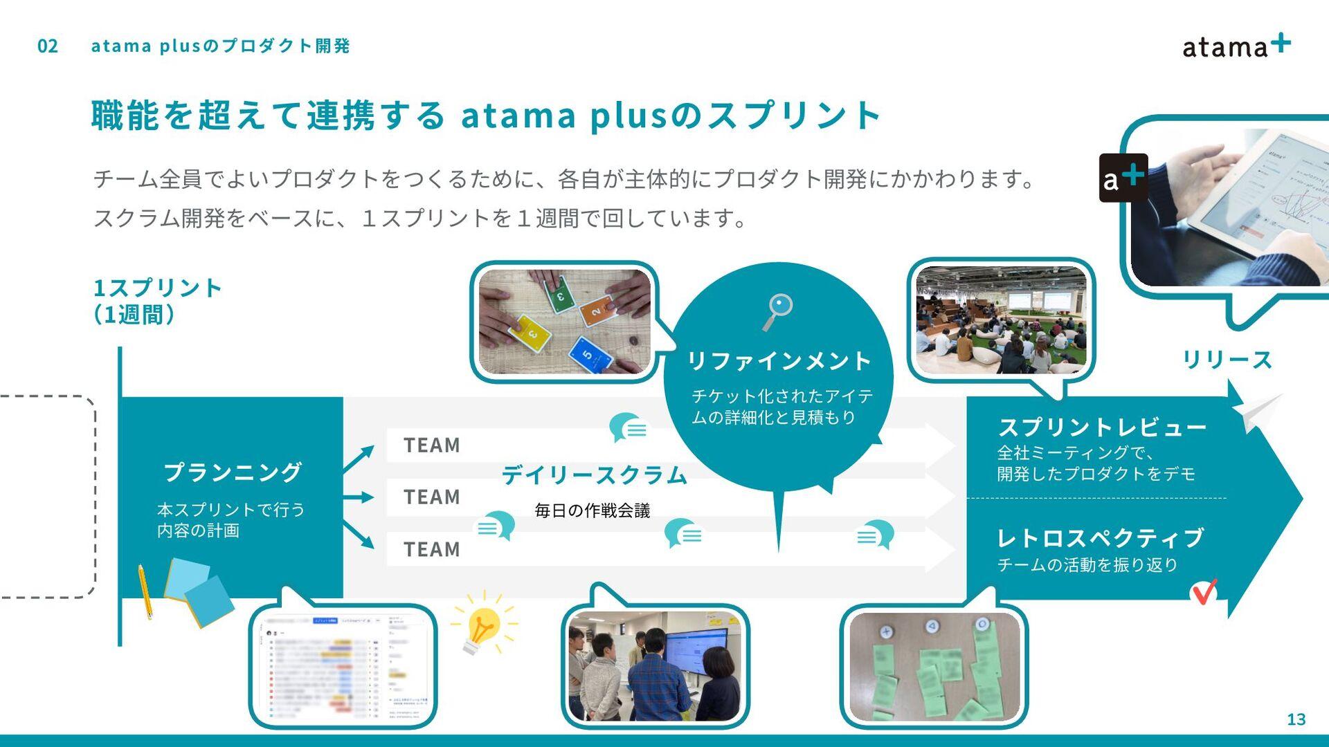 02 13 開発チーム体制 atama plusのプロダクト開発 開発チームは大きく4つに分か...