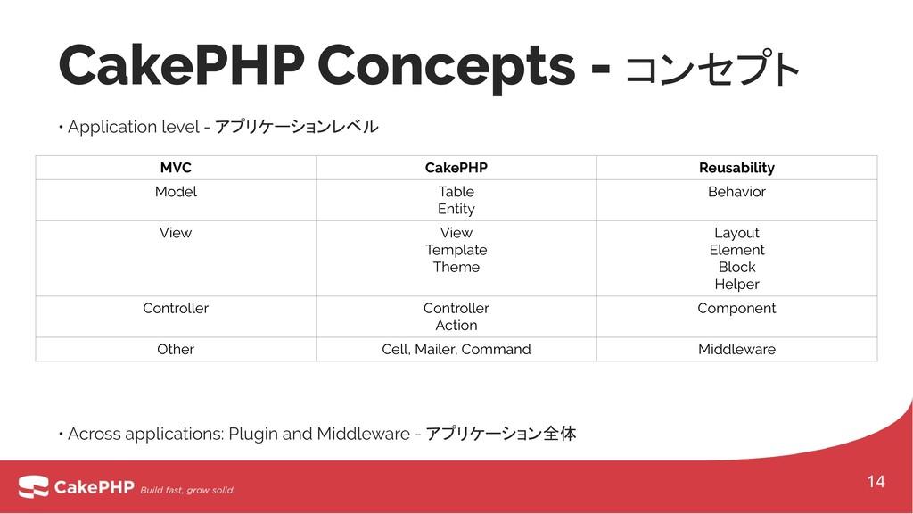 MVC CakePHP Reusability Model Table Entity Beha...