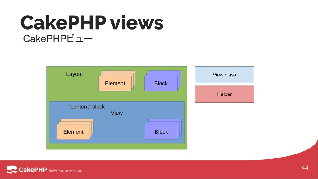 CakePHP views CakePHPビュー View class Helper 44