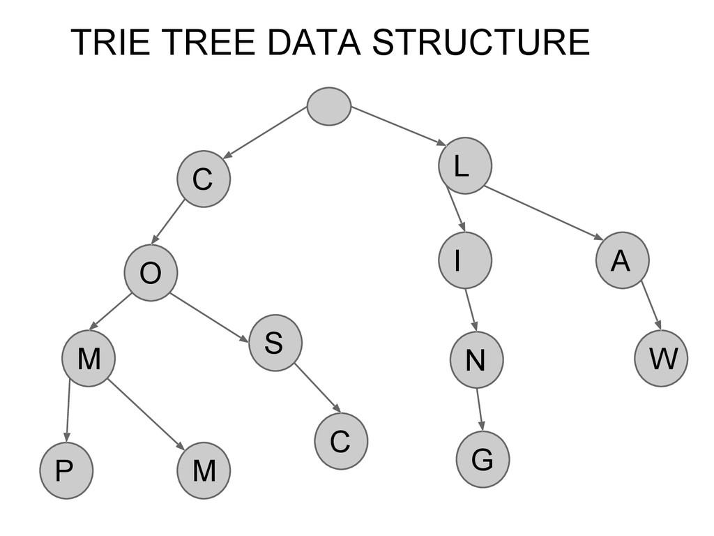 C O M M S C P L A W N G I TRIE TREE DATA STRUCT...