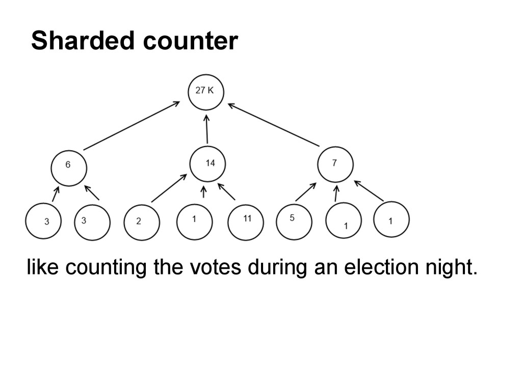 Sharded counter like counting the votes during ...