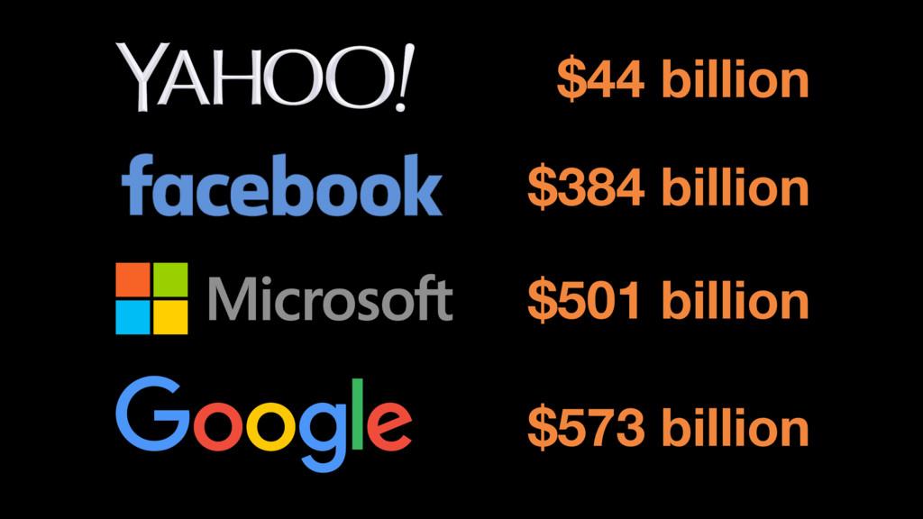 $44 billion $384 billion $501 billion $573 bill...