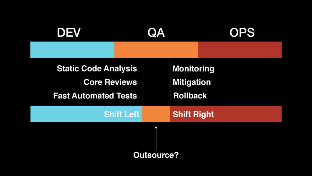 DEV QA OPS Shift Left Shift Right Monitoring Mi...
