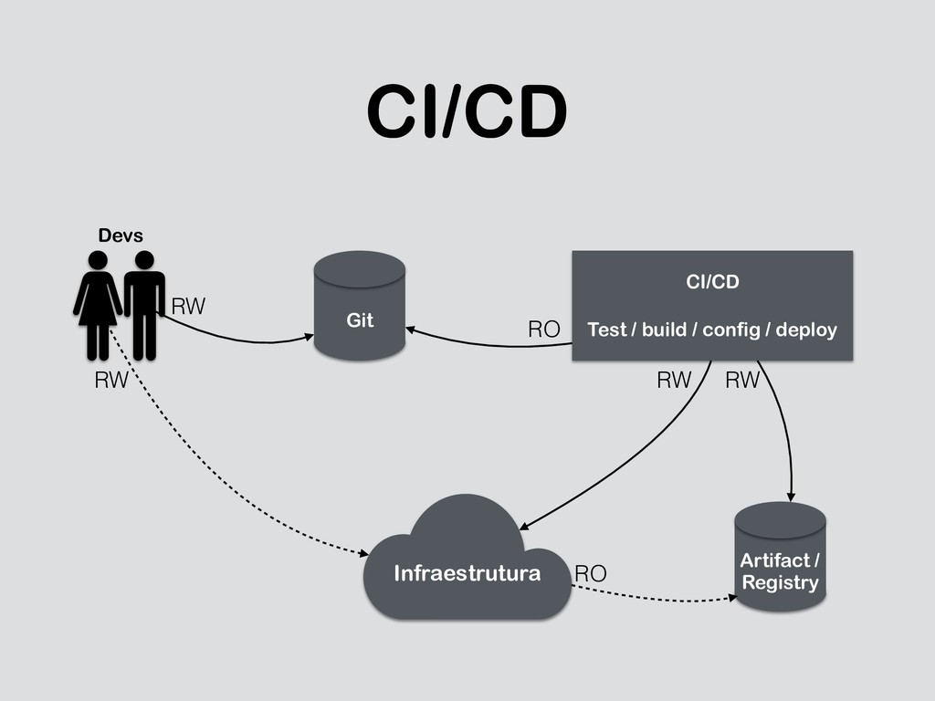 CI/CD Git Artifact / 