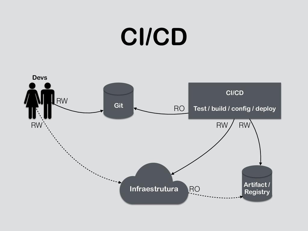 CI/CD Git Artifact /  Registry Infraestrutura ...