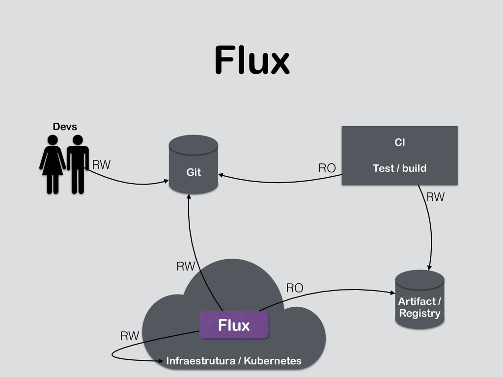 Flux Git Artifact / 