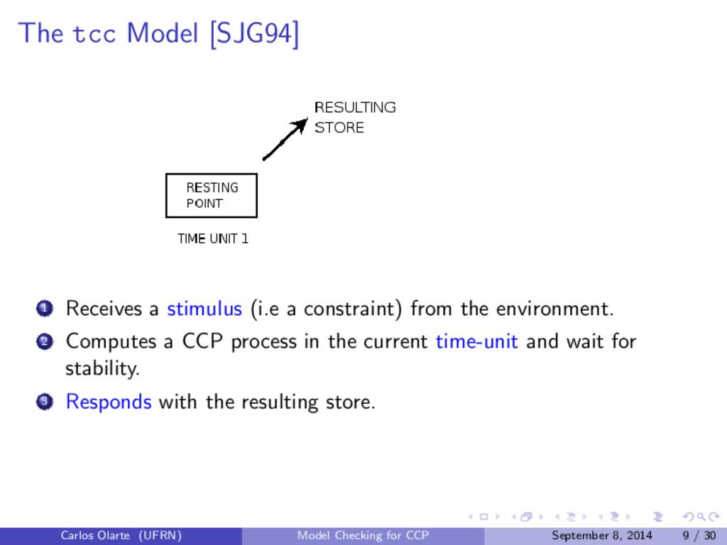 The tcc Model [SJG94] 1 Receives a stimulus (i....