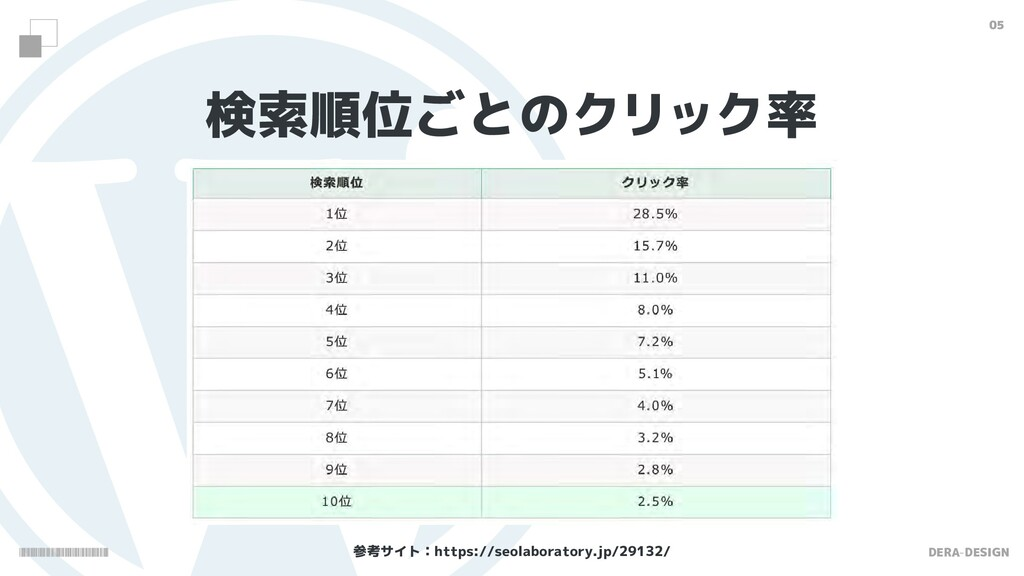 DERA-DESIGN 05 検索順位ごとのクリック率 参考サイト:https://seola...