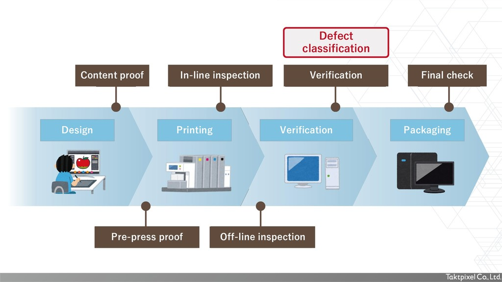 Content proof In-line inspection Verification F...