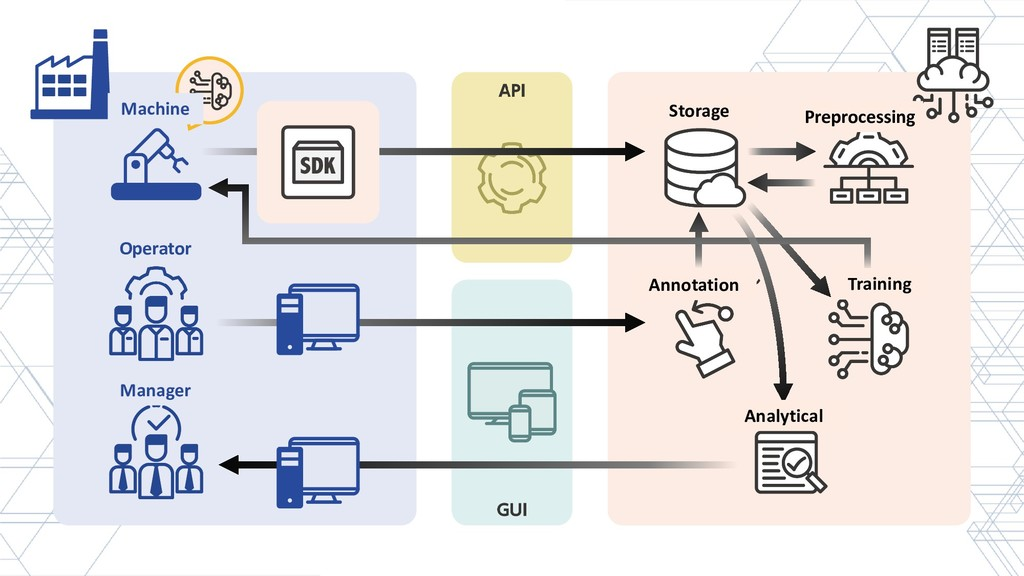 Storage Preprocessing Annotation Training Analy...