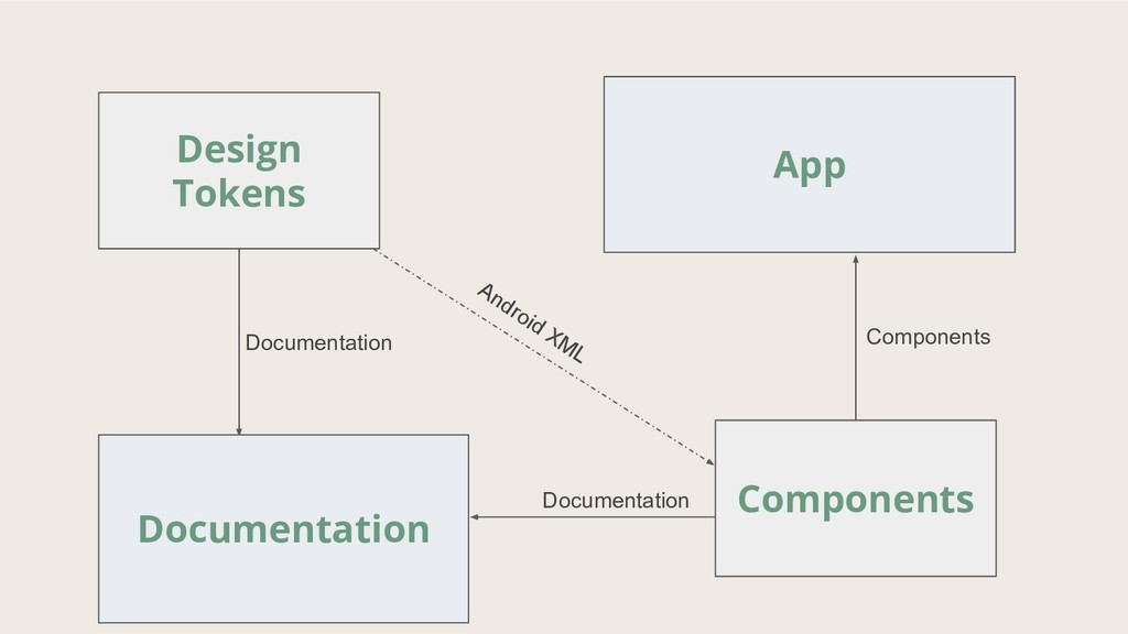 Design Tokens Components Documentation Document...