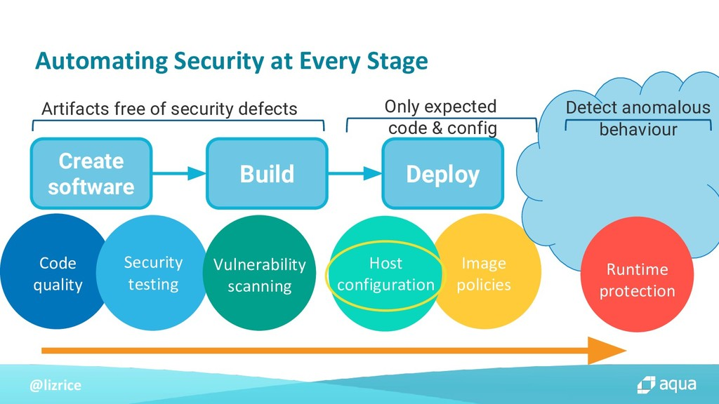 @lizrice Create software Build Deploy Code qual...