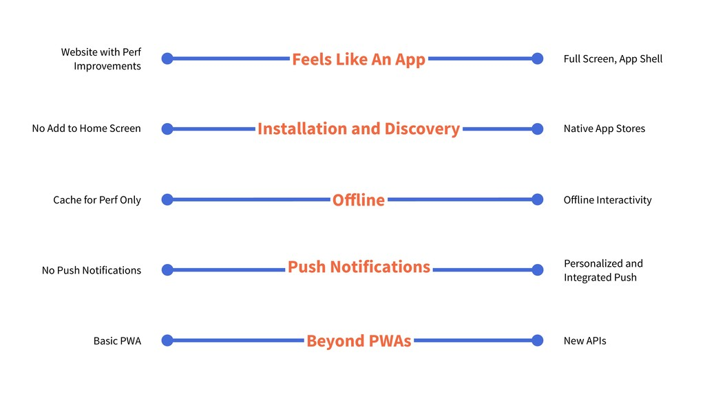 Offline Interactivity Cache for Perf Only Offli...