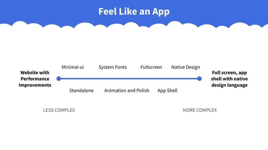 Feel Like an App Website with Performance Impro...
