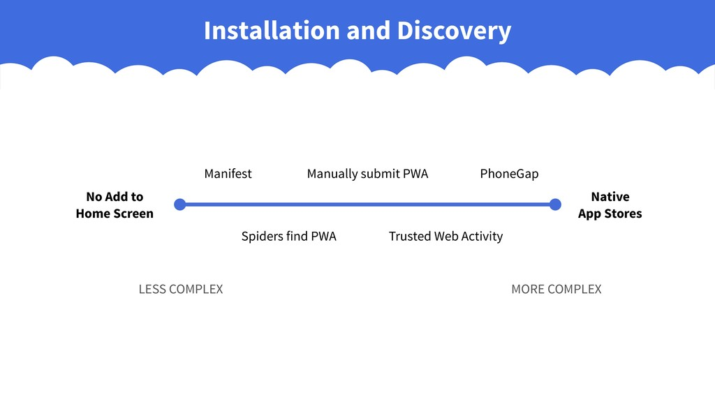 Installation and Discovery No Add to Home Scree...