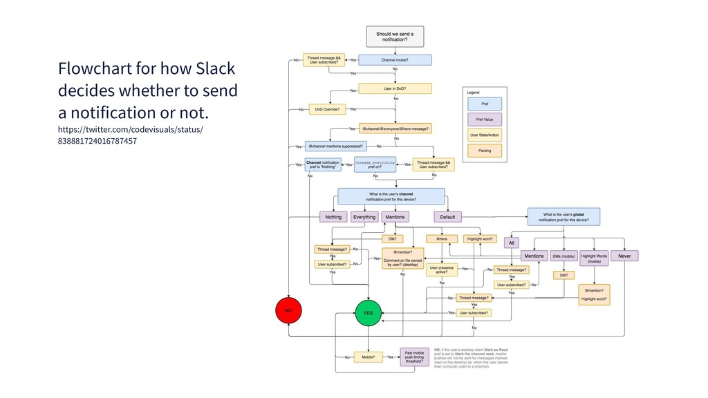 Flowchart for how Slack decides whether to send...
