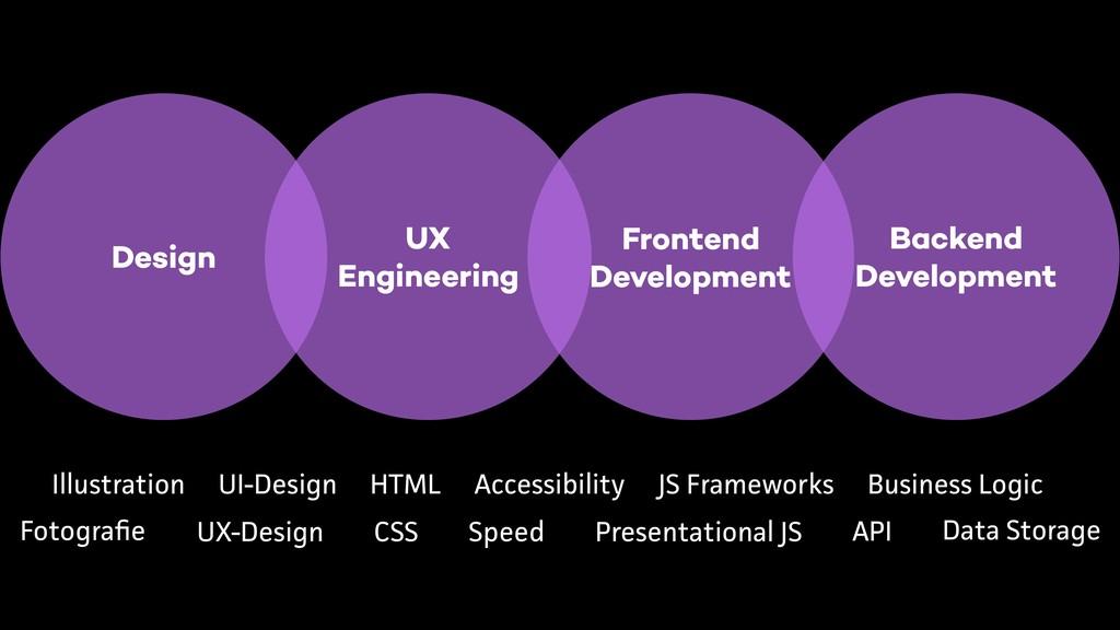 UX  Engineering Backend Development Frontend D...