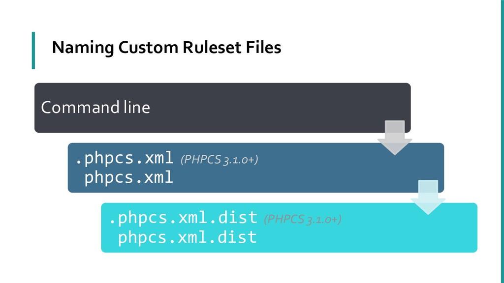Naming Custom Ruleset Files Command line --stan...