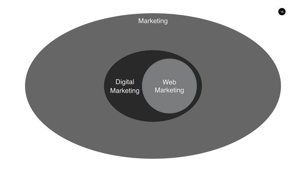 18 Digital Marketing Web Marketing Marketing