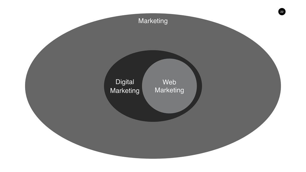 22 Digital Marketing Web Marketing Marketing