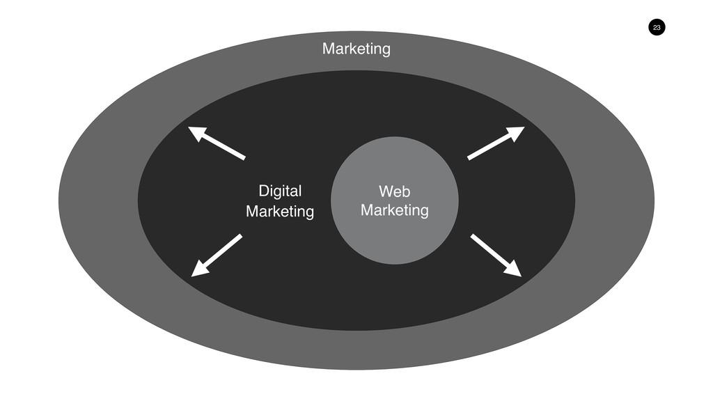 23 Digital Marketing Web Marketing Marketing