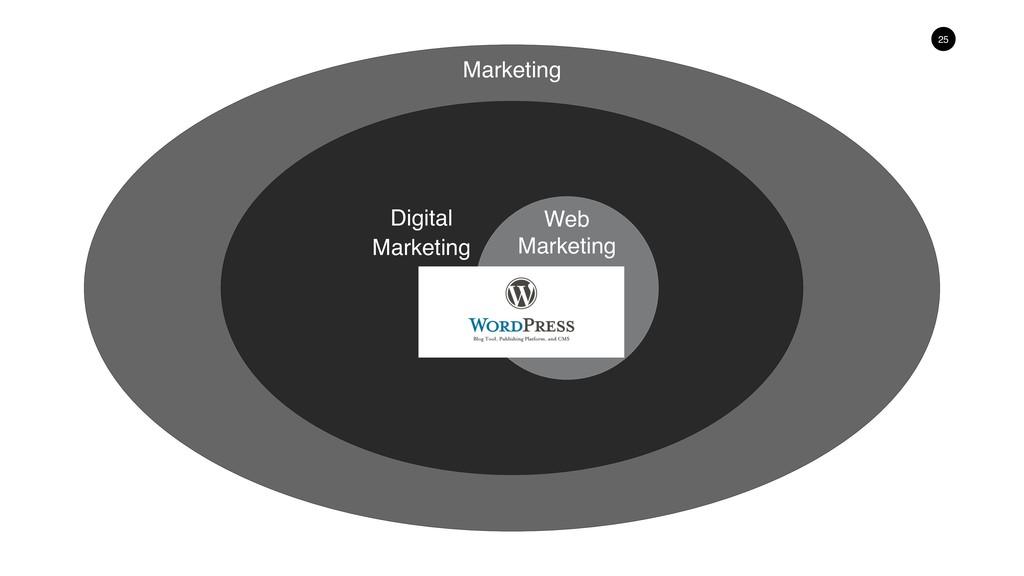 25 Web Marketing Marketing Digital Marketing
