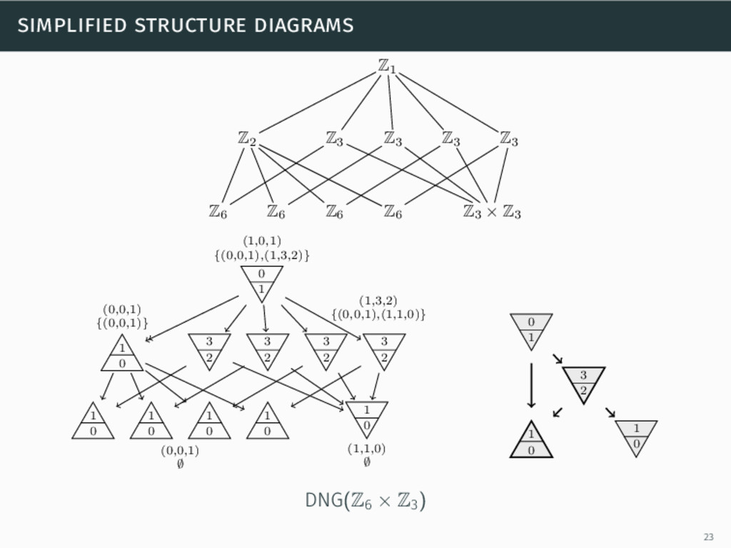 simplified structure diagrams Z1 Z2 Z6 Z6 Z6 Z6...