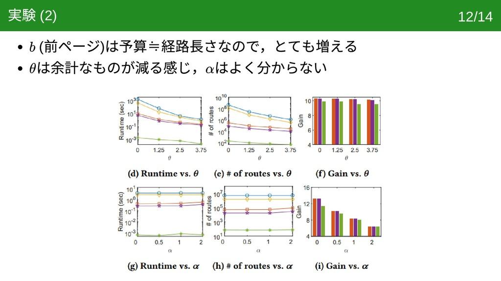 実験 (2) ( 前ページ) は予算≒ 経路⻑さなので,とても増える は余計なものが減る感じ,...