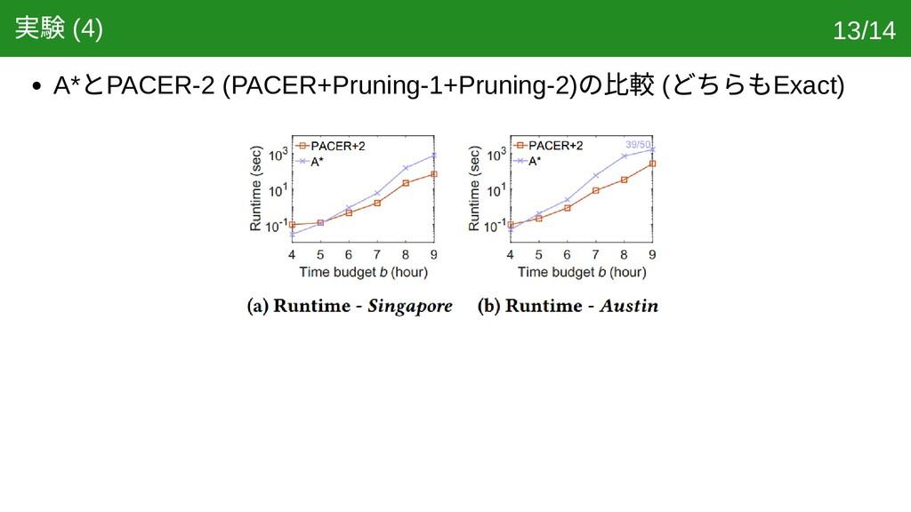 実験 (4) A* とPACER-2 (PACER+Pruning-1+Pruning-2) ...