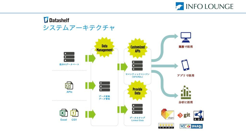 γεςϜΞʔΩςΫνϟ  APIs Excel   $S...