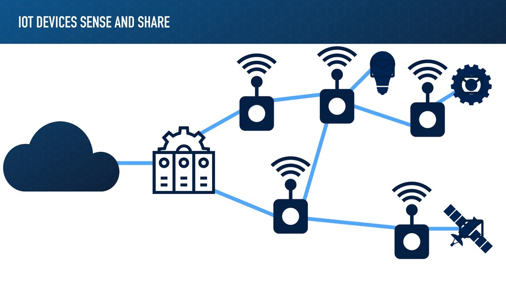 IOT DEVICES SENSE AND SHARE